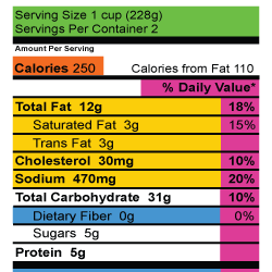 A lesson in Nutrition Label Reading