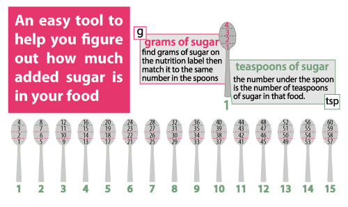 Daily Sugar Guide Picture
