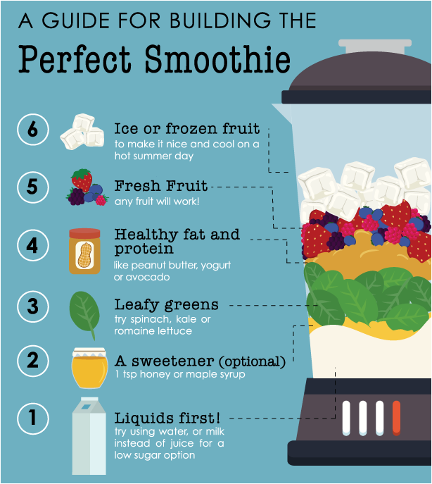 A simple guide to layering the perfect smoothie